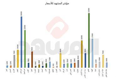 رغم قرارات منع تصديرها.. أسعار الزيت البلدي والبطاطا الأكثر ارتفاعاً بين السلع!