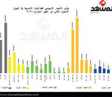 """""""36% في أسبوع!"""" الارتفاع الوسطي للمواد الغذائية والمشروبات الأساسية في السوق السورية"""