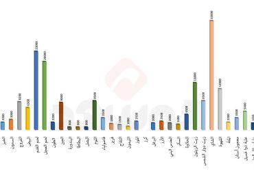 مؤشر المشهد للأسعار.. اللحوم البيضاء تواصل ارتفاعها واستقرار نسبي لأسعار باقي المكونات الغذائية